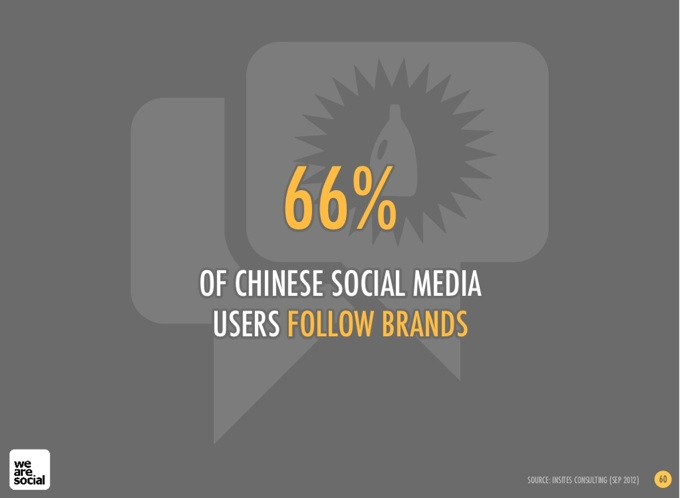 China social media and social marketing in 2013