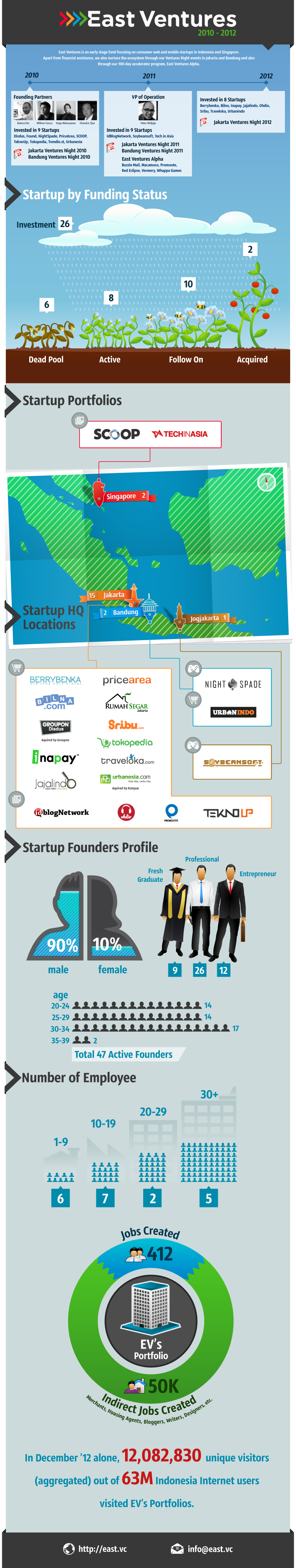 East Ventures on 3rd Anniversary - Infographic