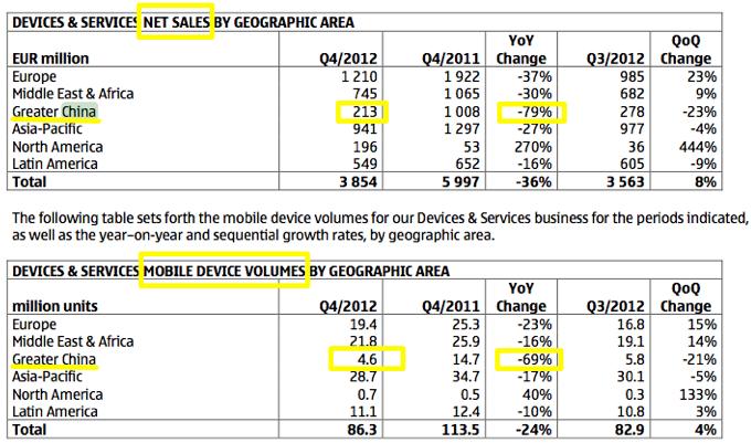 Nokia China report, full-year 2012