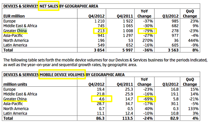 Nokia China report, full-year 2012