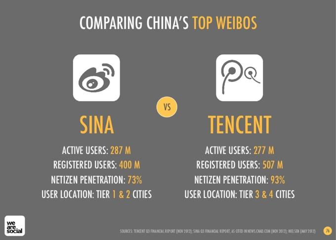 Tencent Weibo versus Sina Weibo users