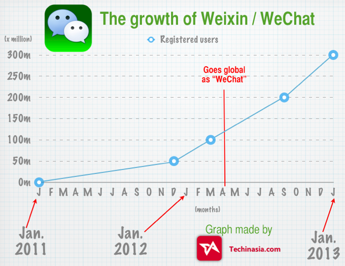 how to add qq to wechat