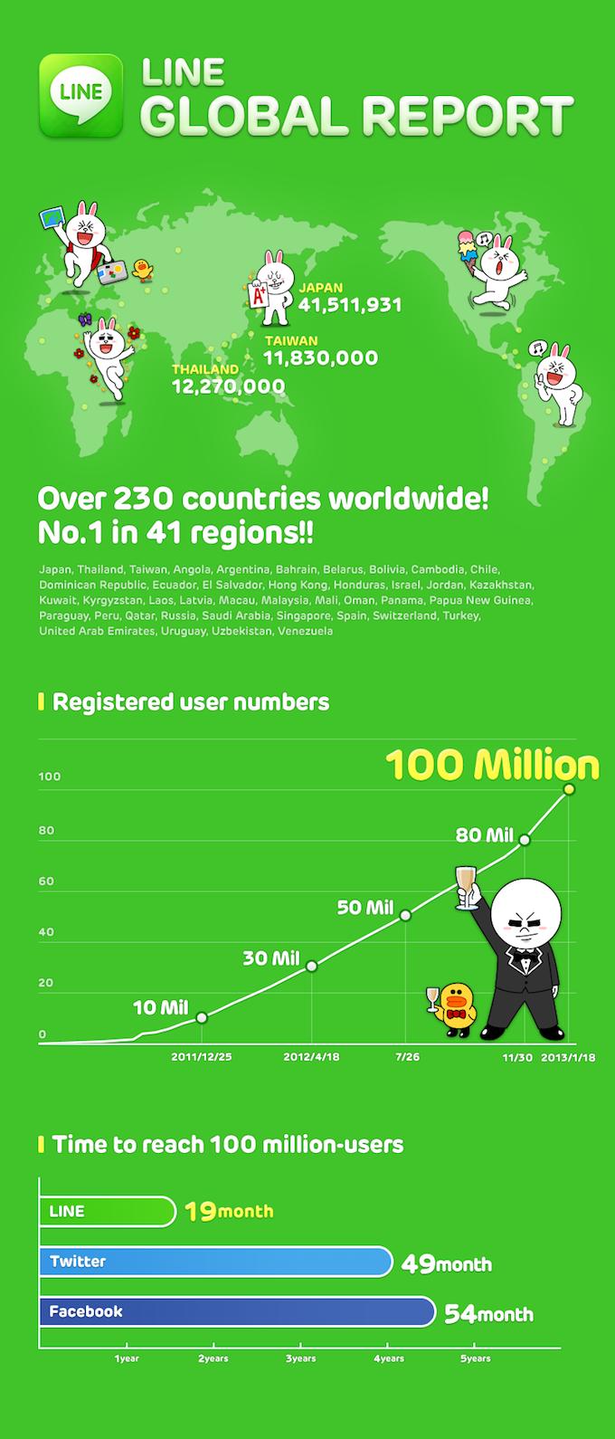 Line infographic