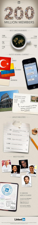 linkedin infographic 200 million