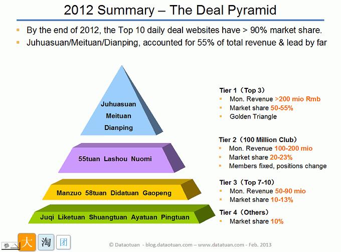 China daily deals market at 2012 Q4