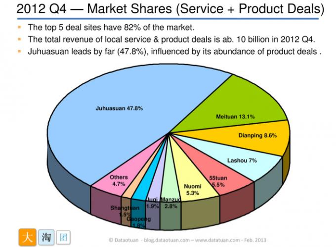 China's Daily Deals Market 2012 Q4
