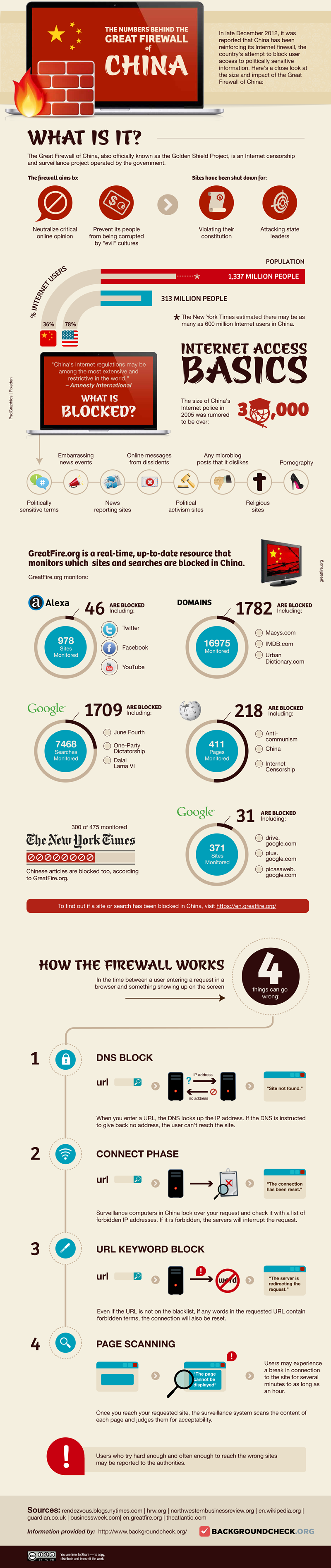 How The Great Firewall Of China Works Infographic