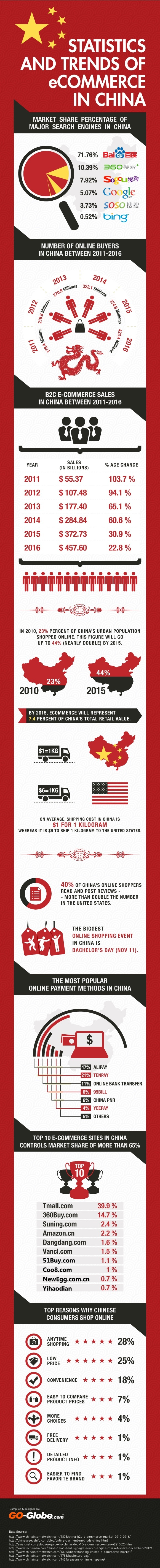 china ecommerce 2016