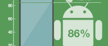 86% of Chinese smartphones are Android