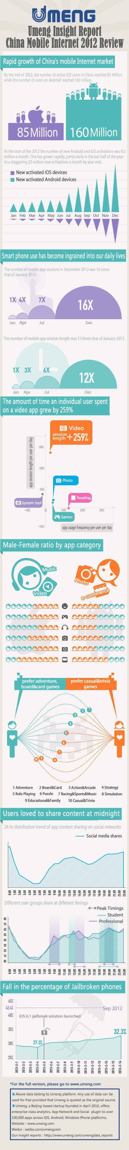 China 2012, active Android iOS users