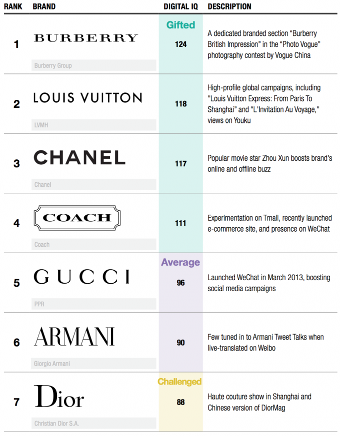 Top Luxury Fashion Brands List