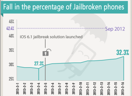 iOS Jailbreaking in China, 2013