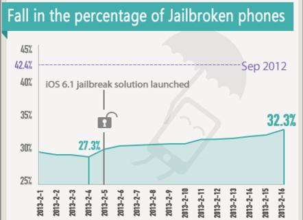iOS Jailbreaking in China, 2013