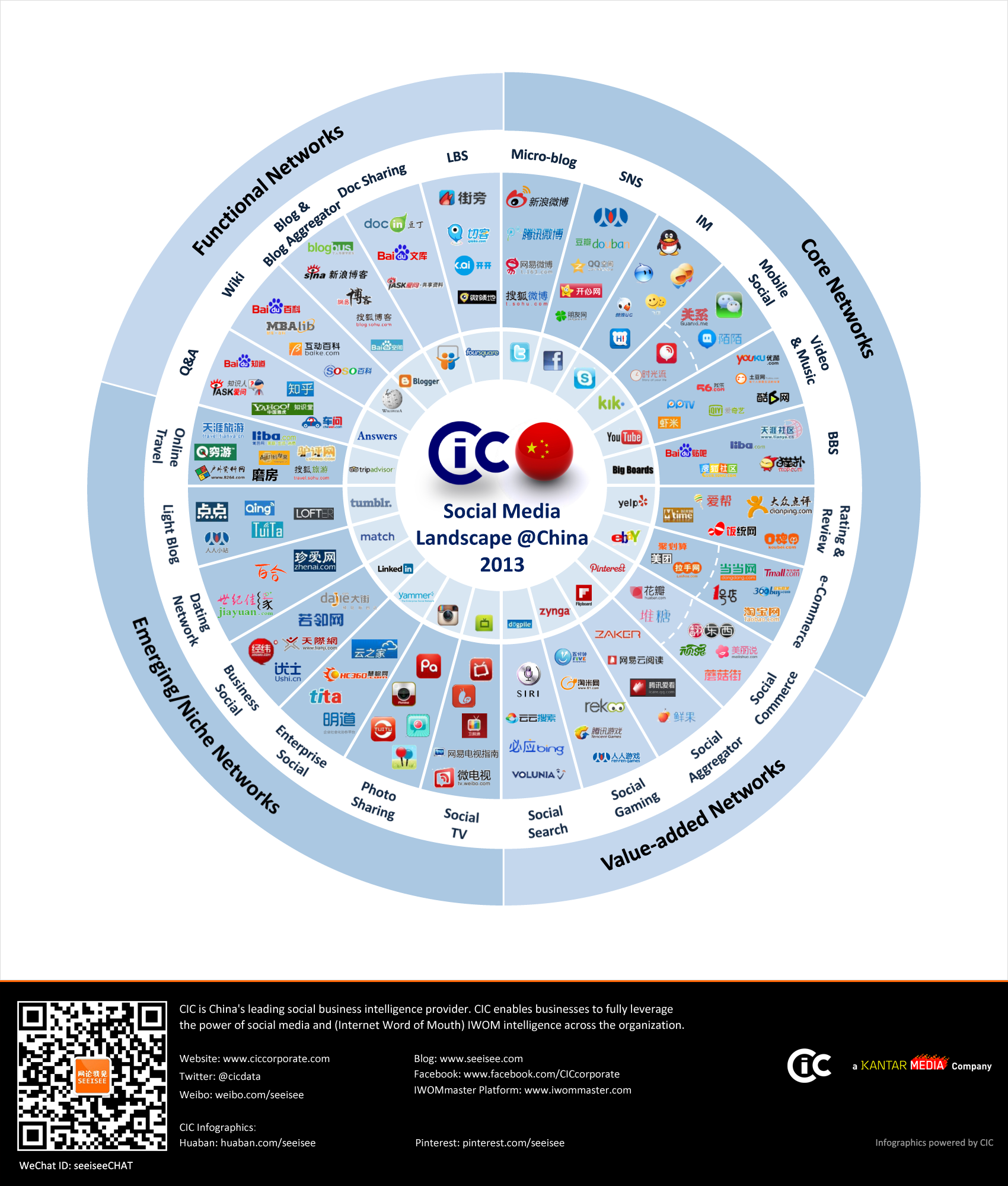 China's Social Media Landscape 2013 (INFOGRAPHIC)