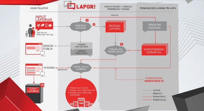 lapor workflow