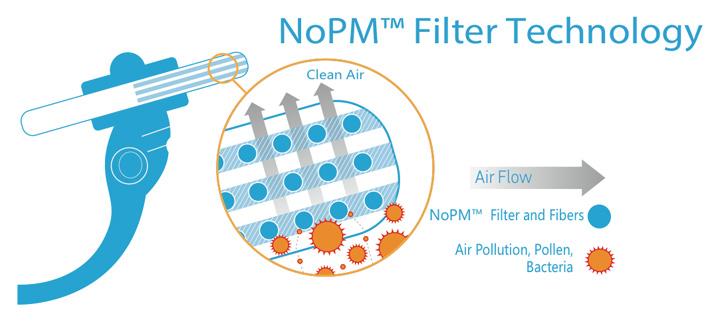 nopm-filter-technology