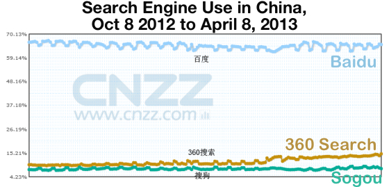 search-engine-use-china-2013