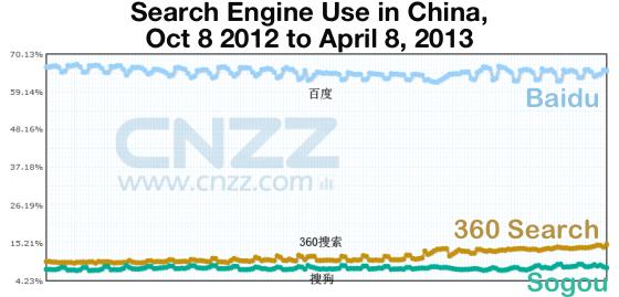 search-engine-use-china-2013