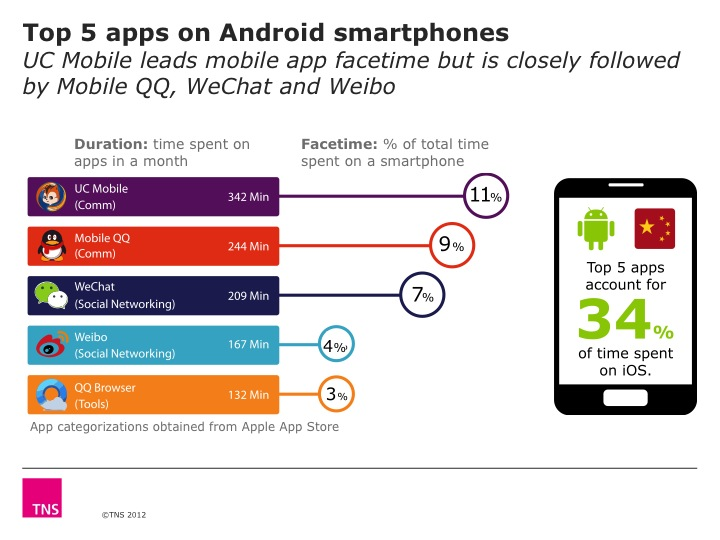 top 5 android china