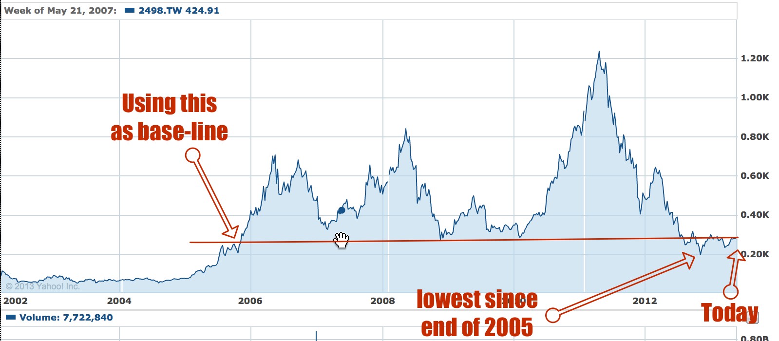 HTC stock price 2005 to 2013