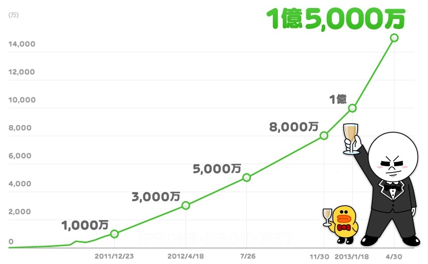 Line reaches 150 million users