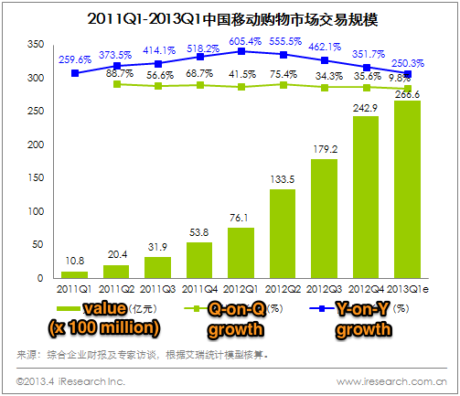 Mobile commerce in China, Q1 2013 stats