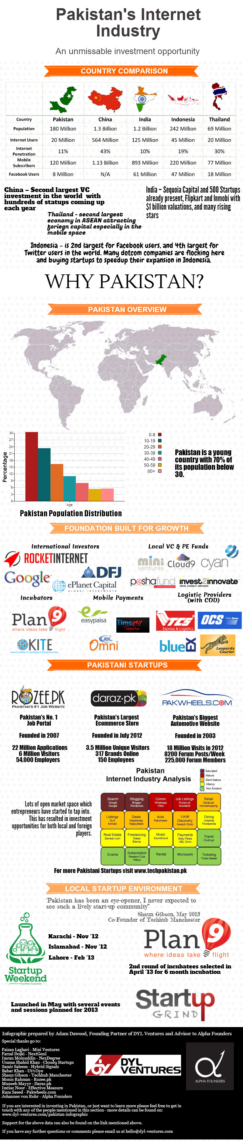 Pakistan's startup ecosystem in 2013