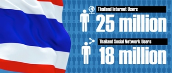 Thailand on social media