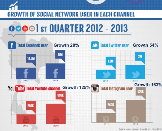 Thailand_social_media_2013__infographic__02