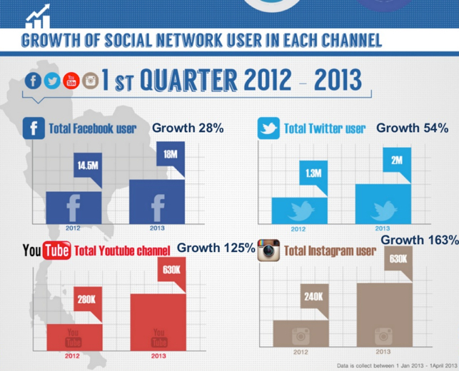 Thailand_social_media_2013__infographic__02