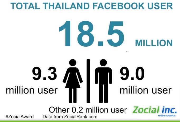 Social media users in Thailand 2013