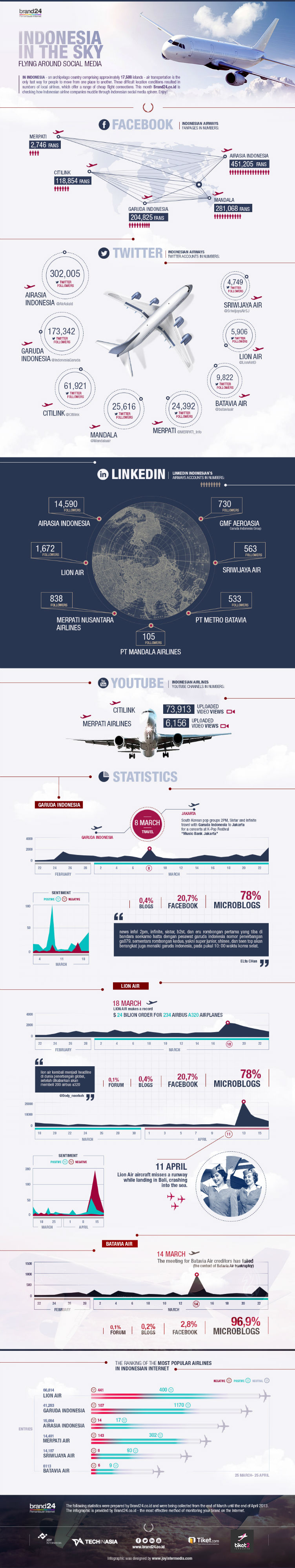 indonesia in the sky brand24 infographic