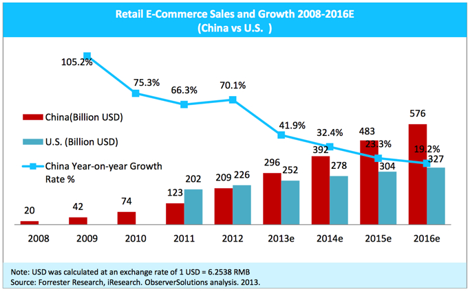 importance of e commerce in airline industry