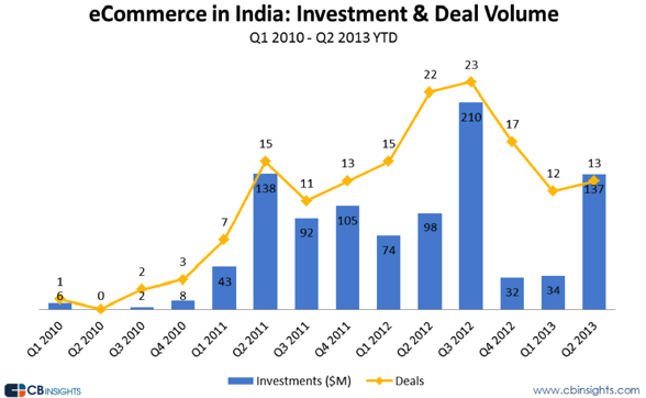 Asia ecommerce investments and exits, 2010 to 2013 stats