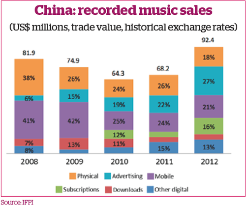 Digital music sales in China 2012