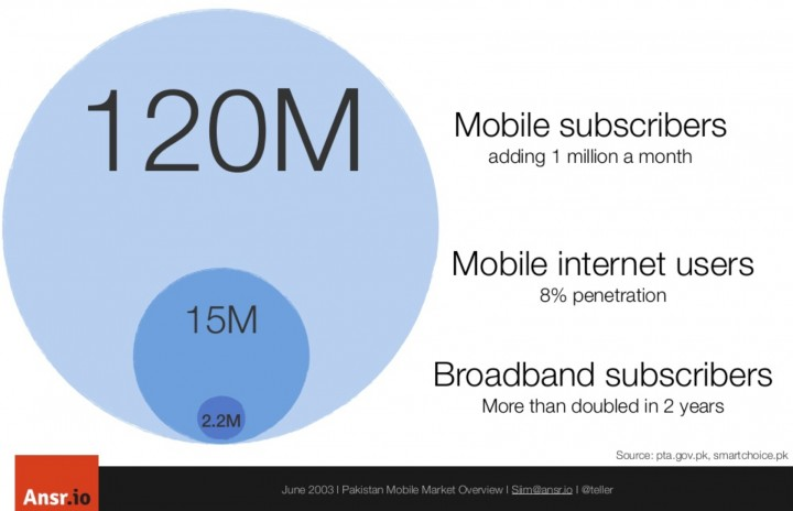 This is Pakistan's Web in 2013: Mobile Will Be Huge