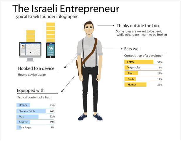 the-israeli-entrepreneur