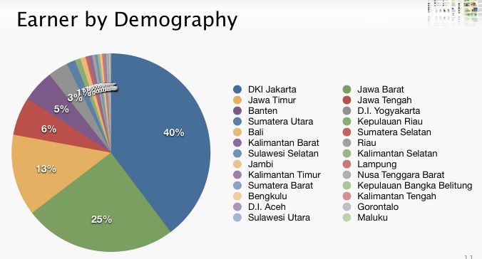 tokopedia-merchant-demographic
