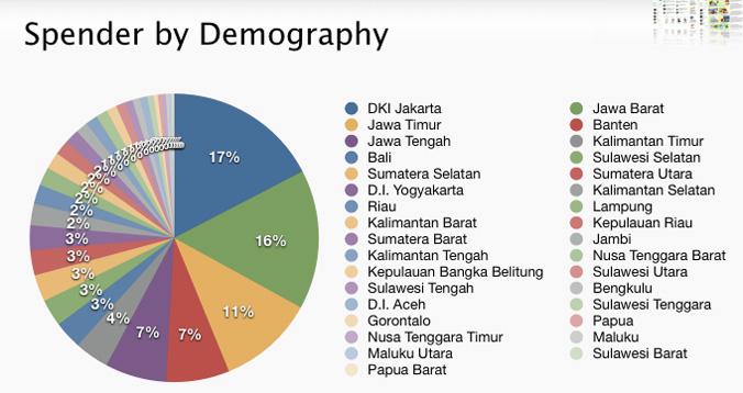 tokopedia-spender-demographic