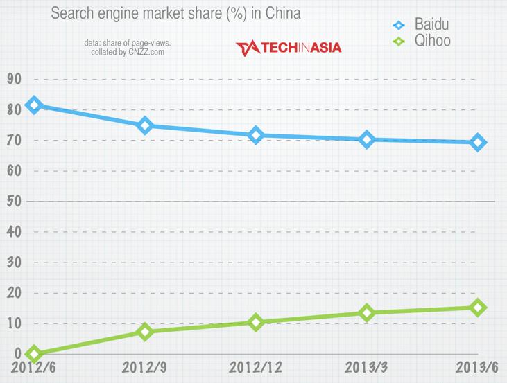 Baidu vs Qihoo - China search engines, June 2013