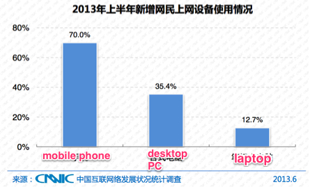 CNNIC China web and mobile user data for 2013