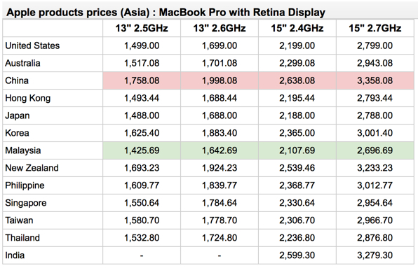 the cheapest and priciest countries in asia for apple gadgets
