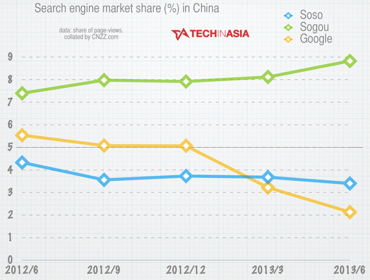 Google down to fifth - China search engines, June 2013