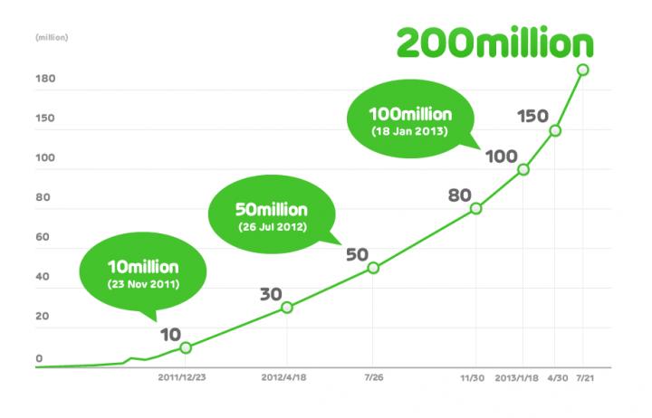 LINE_200million