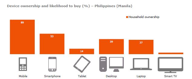 Philippine-mobile-adoption