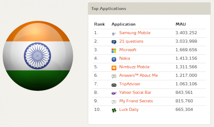 Top 10 indian dating apps