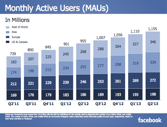 facebook-monthly-active-asia