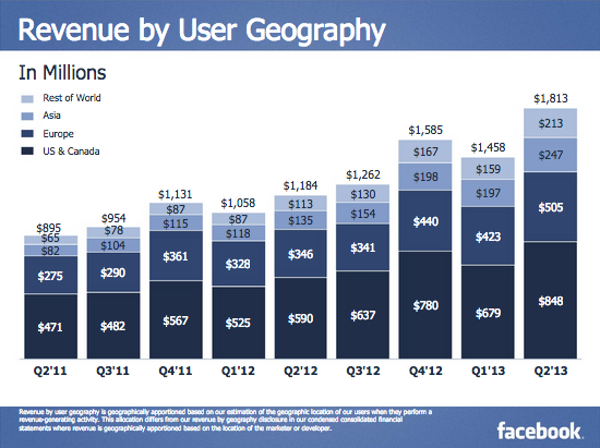 facebook-revenue-asia-2013