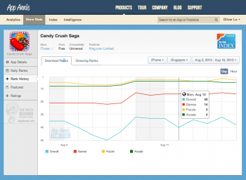 App Annie's freemium products have been a core part of its success (Candy Crush screenshot)