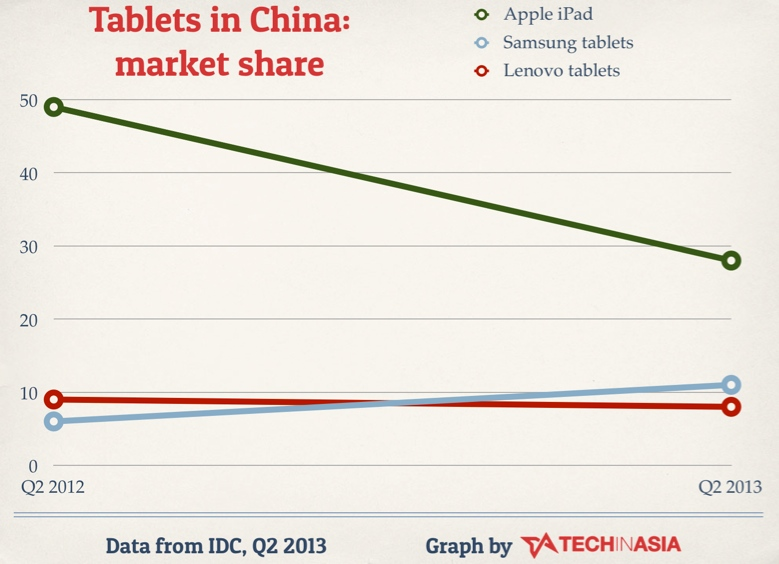 Apple iPad sees China market share shrink, Q2 2013